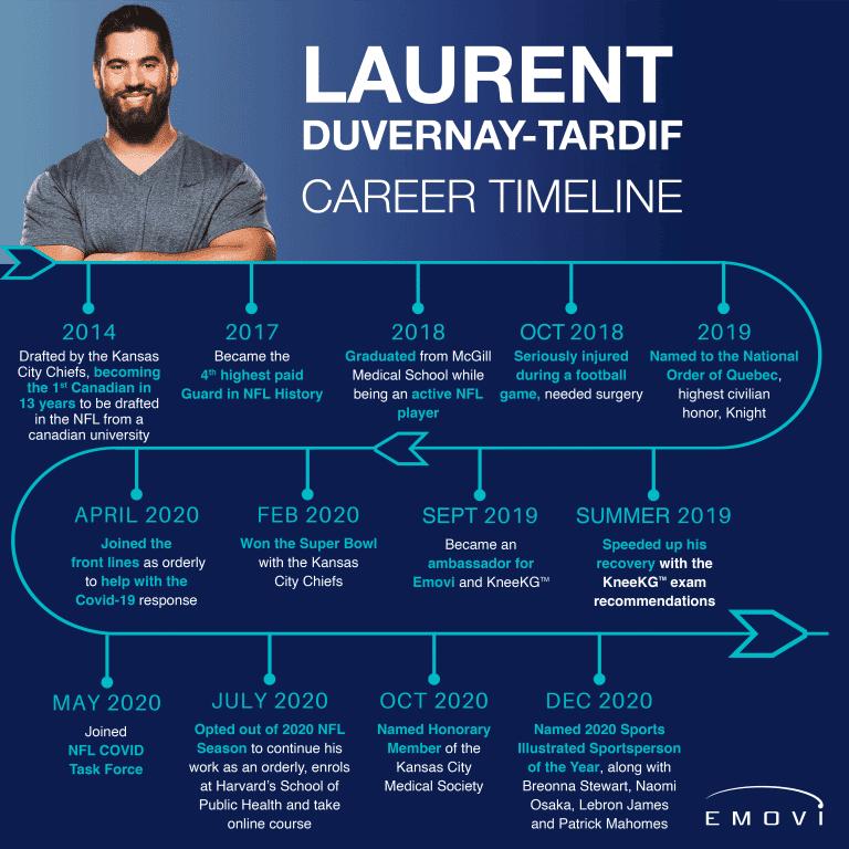 Laurent Duvernay